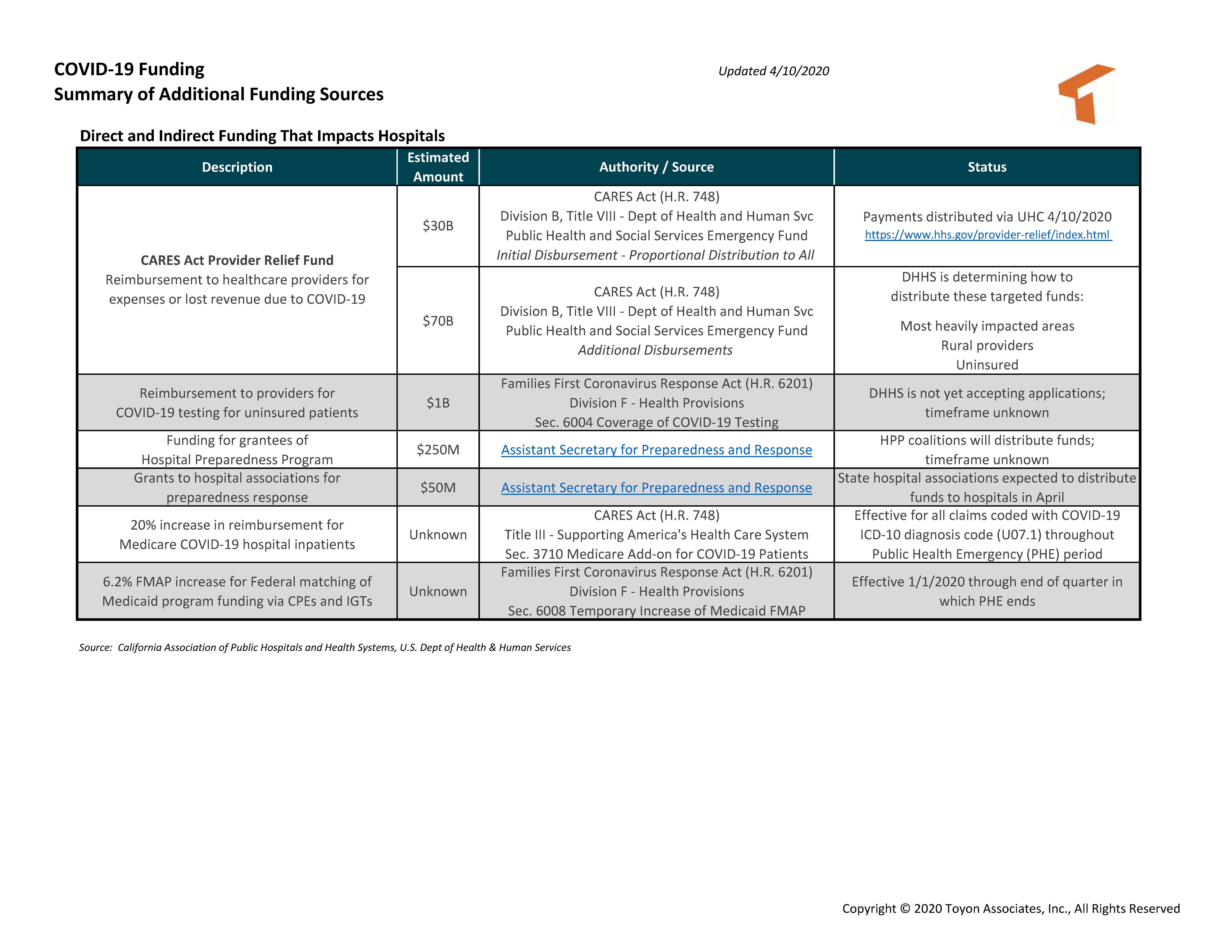 CMS COVID-19 Funding Summary